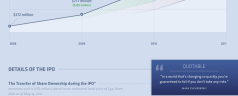 Facebook: After IPO Era
