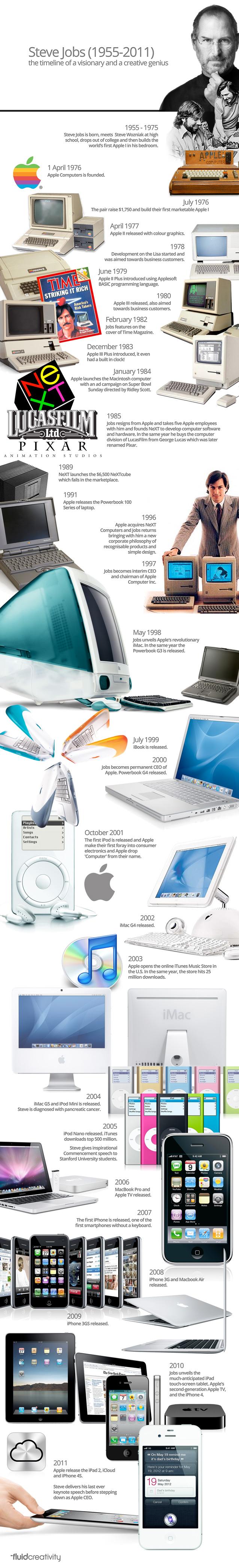 Steve Jobs, the Timeline