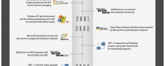 The past and future of Microsoft Technology