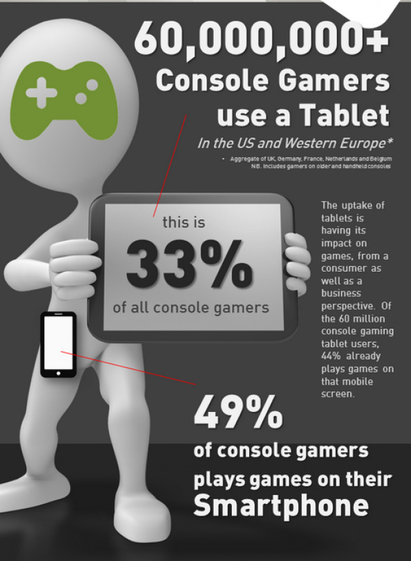 console gamers use a tablet