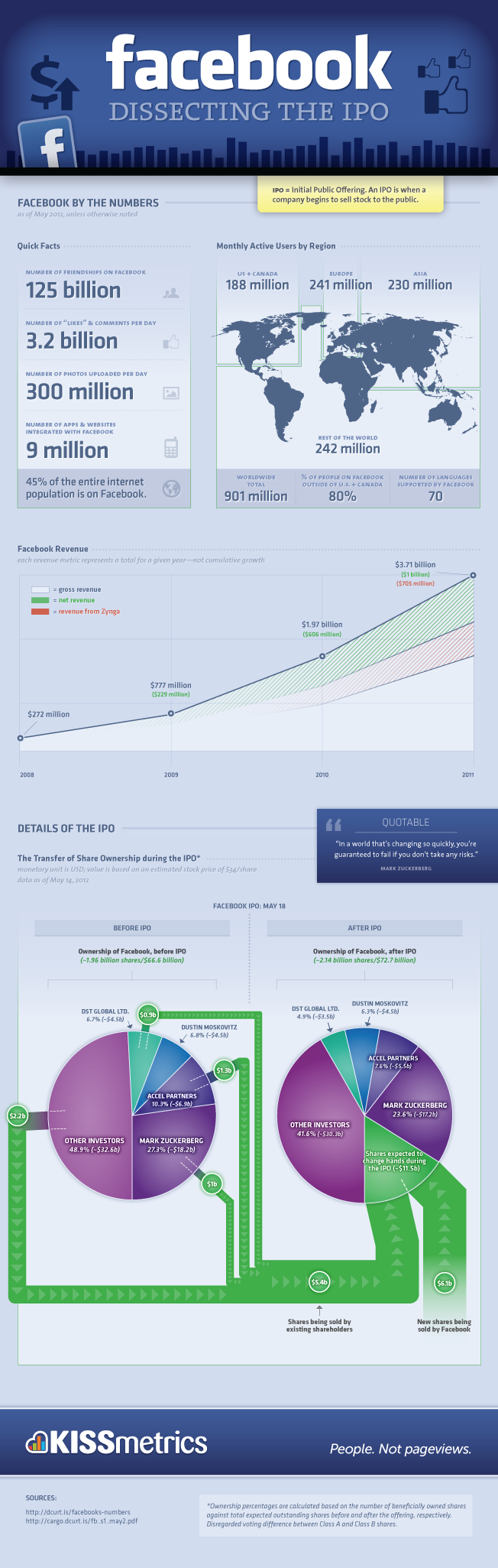Facebook and the Ipo evolution