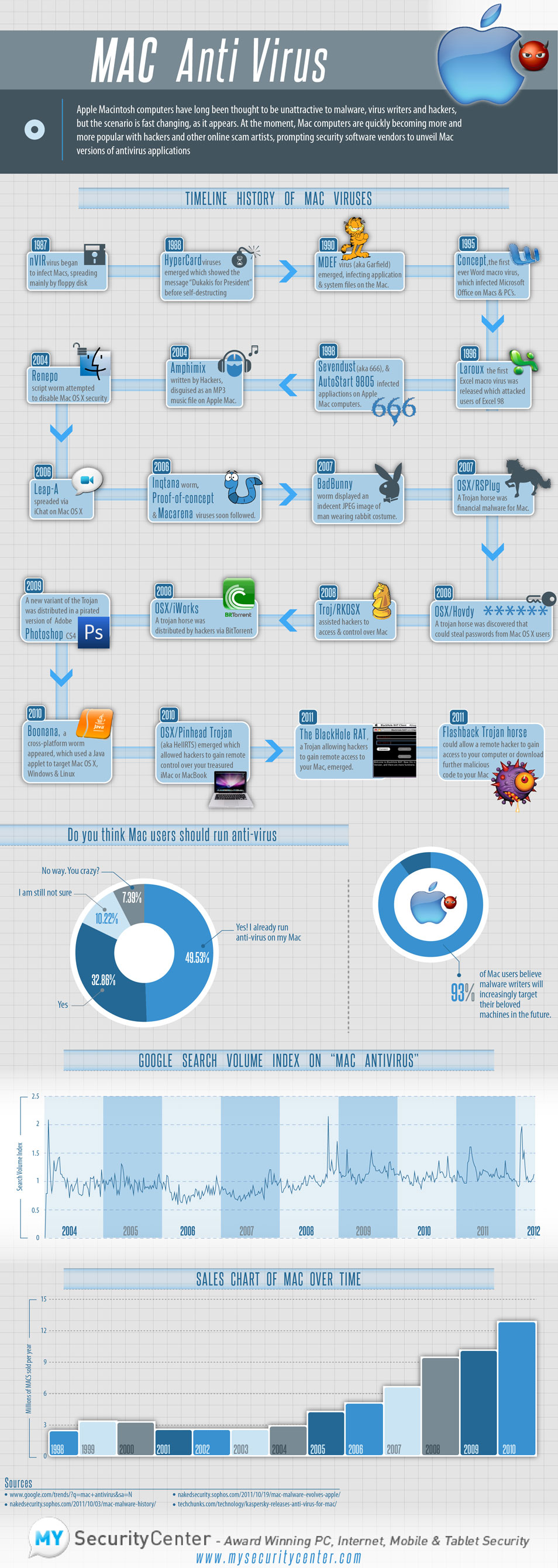 Mac virus timeline
