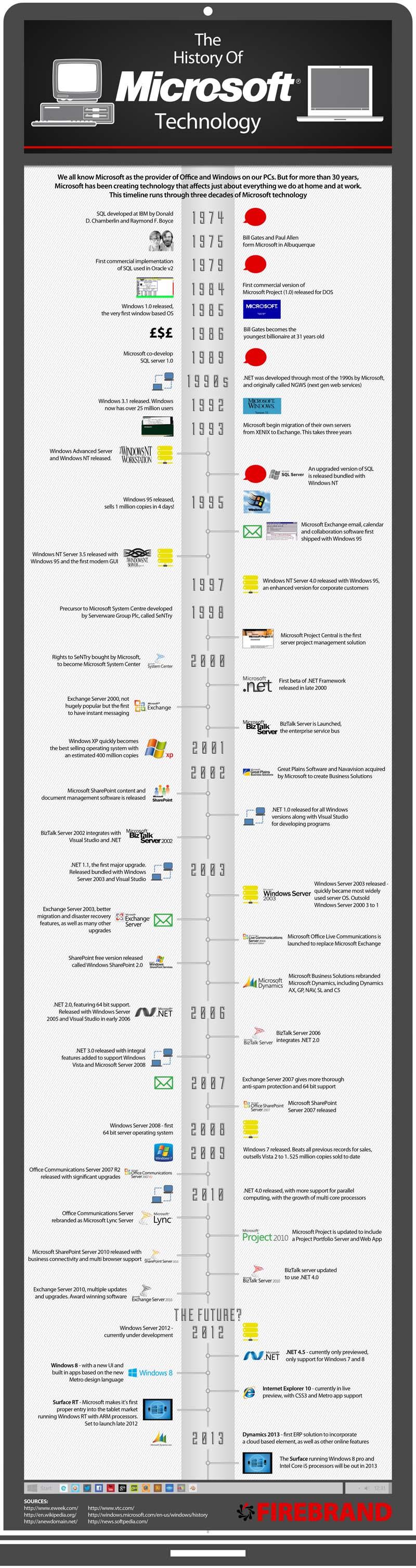 History of Microsoft Technology