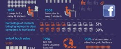 Students and gadgets through the years