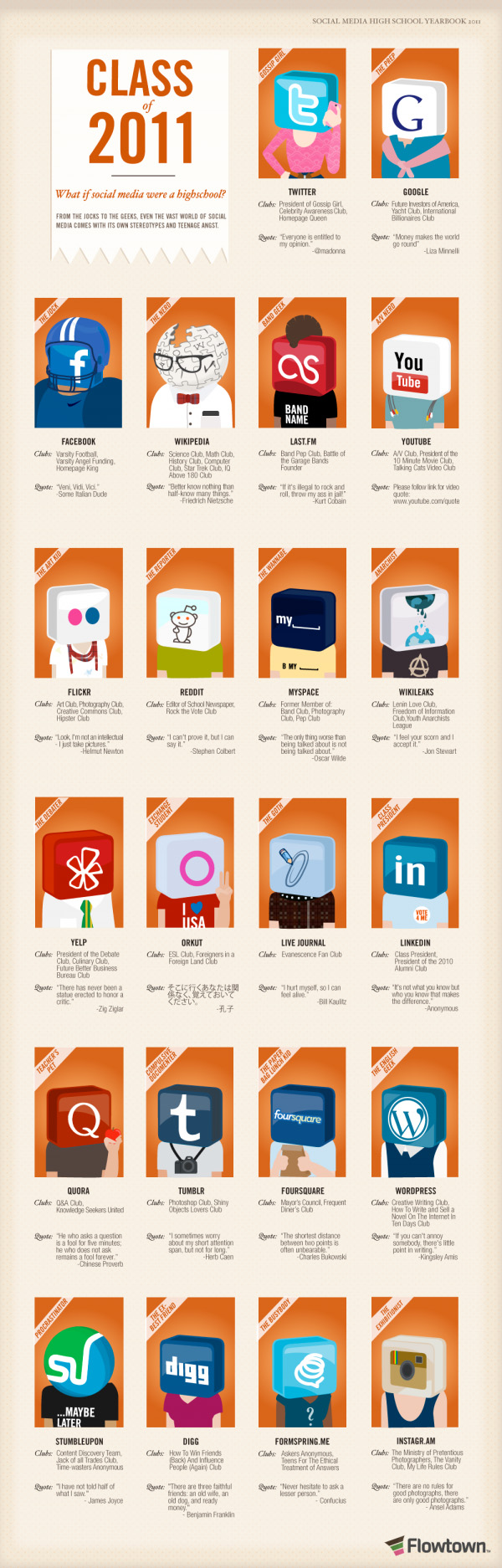 What if Social Networks were highschool students